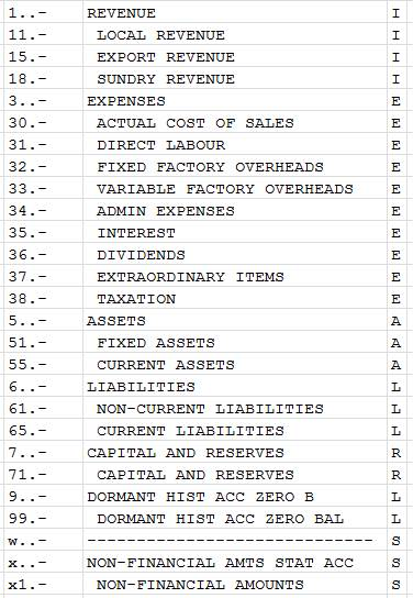 how to create a chart of accounts