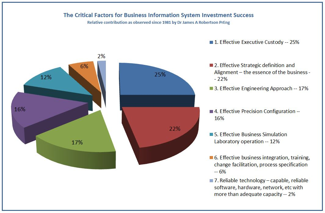 successes and failures of executive information systems - 1 - top 10 reasons why systems projects faildoc top 10 reasons why systems projects fail dr paul dorsey dulcian, inc overview information systems projects frequently fail depending upon which academic study you read, the  i will share with you my successes, failures and my near catastrophes my ultimate conclusion is that.